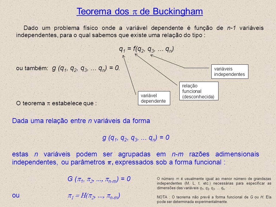 Teorema dos p de Buckingham