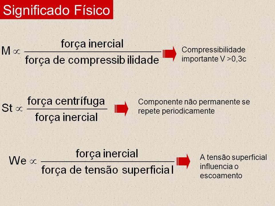 Significado Físico Compressibilidade importante V >0,3c