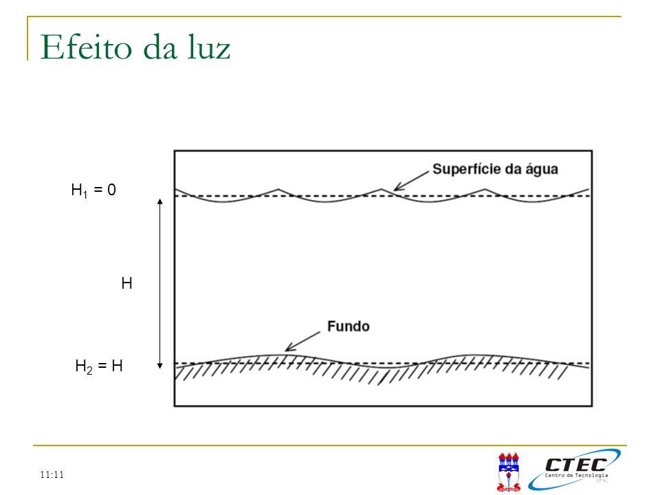 Efeito da luz H1 = 0 H H2 = H 11:11