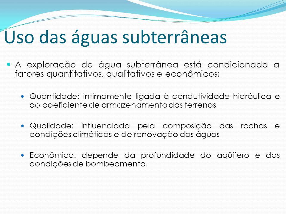 Uso das águas subterrâneas