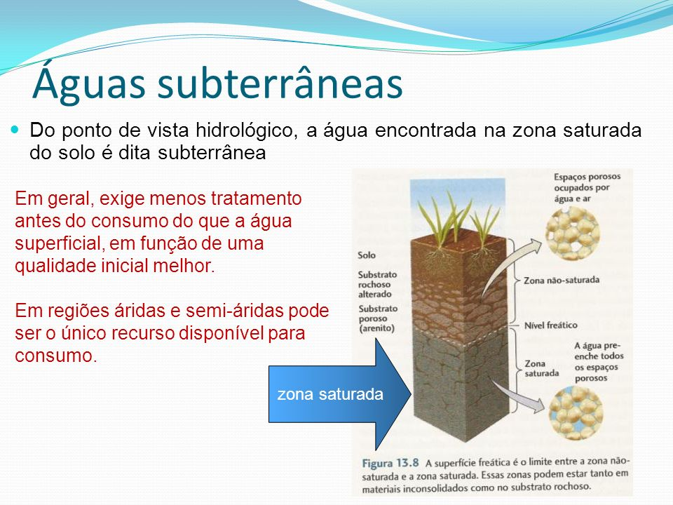 Águas subterrâneas Do ponto de vista hidrológico, a água encontrada na zona saturada do solo é dita subterrânea.