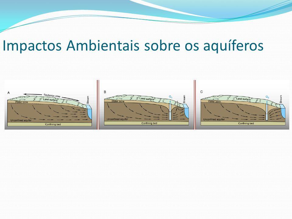 Impactos Ambientais sobre os aquíferos