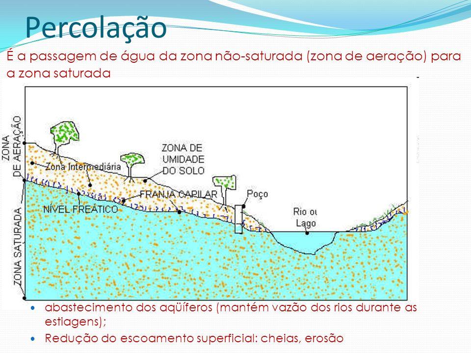 Percolação É a passagem de água da zona não-saturada (zona de aeração) para. a zona saturada.