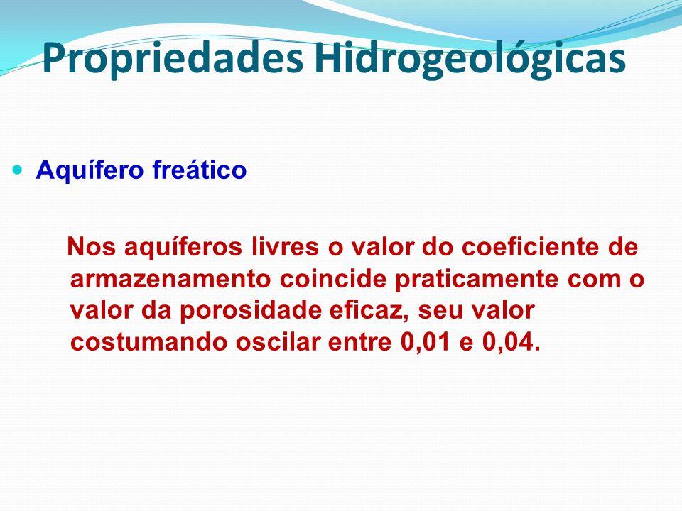 Propriedades Hidrogeológicas