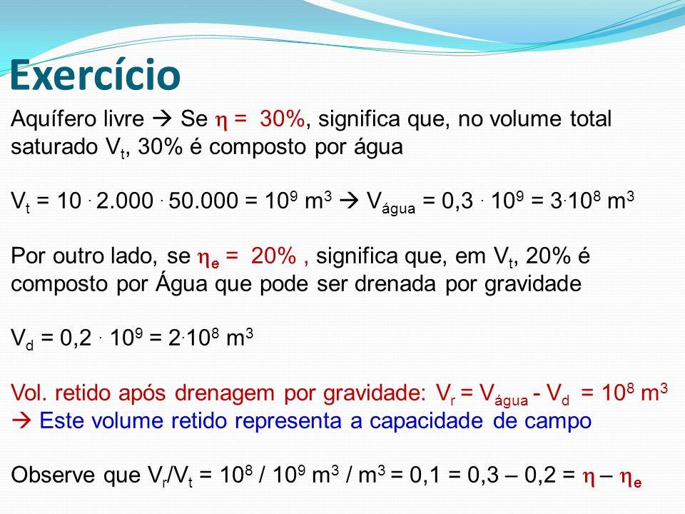 Exercício Aquífero livre  Se h = 30%, significa que, no volume total