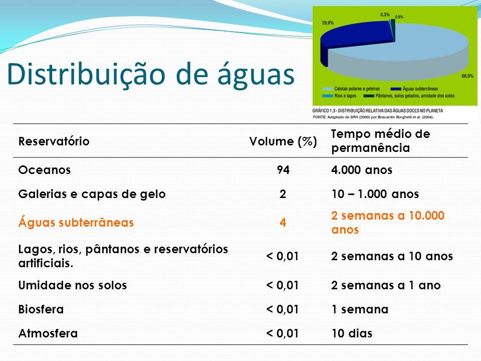 Distribuição de águas Reservatório Volume (%)