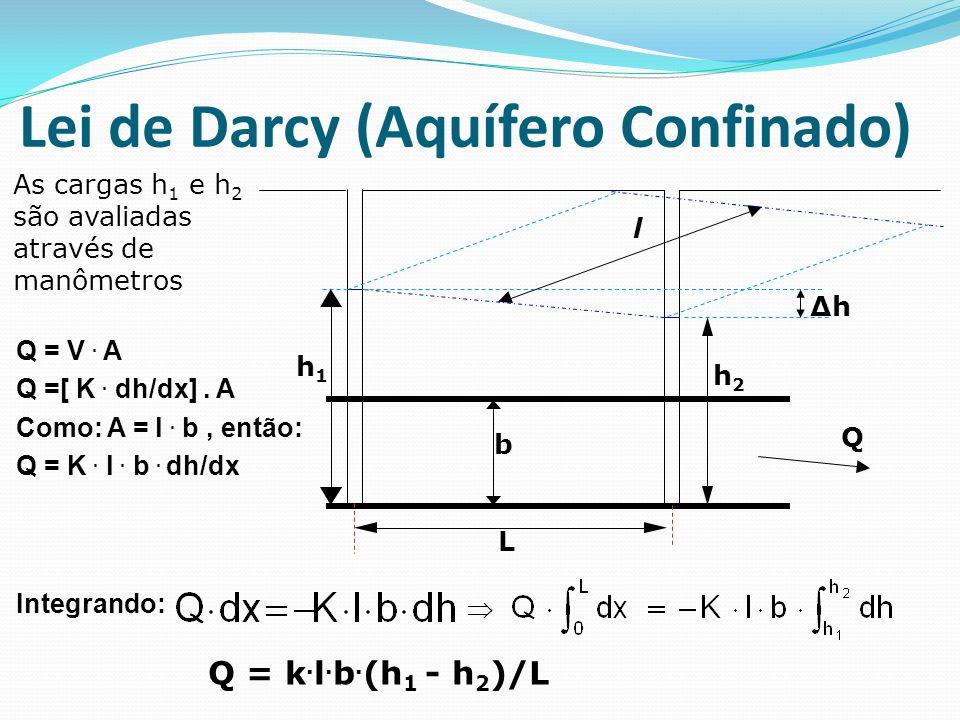 Lei de Darcy (Aquífero Confinado)