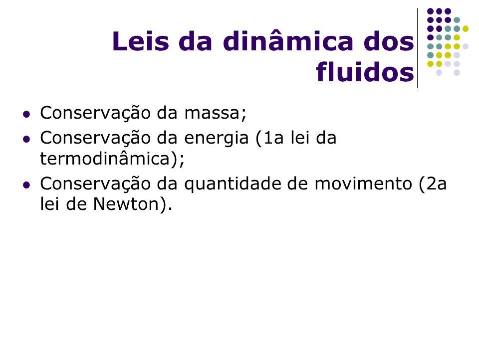 Leis da dinâmica dos fluidos