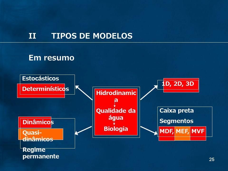 II TIPOS DE MODELOS Em resumo Estocásticos Determinísticos 1D, 2D, 3D