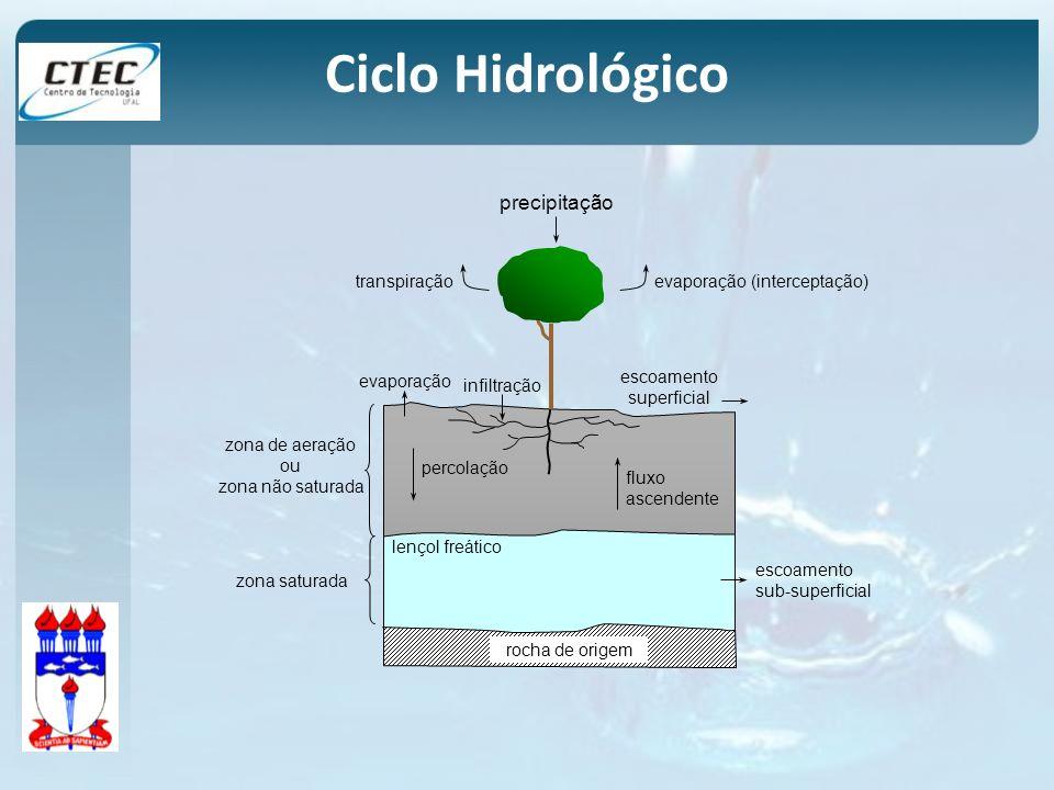Ciclo Hidrológico precipitação transpiração evaporação (interceptação)