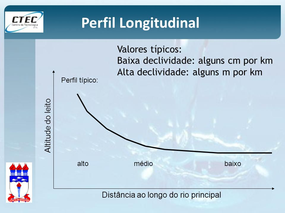 Perfil Longitudinal Valores típicos: