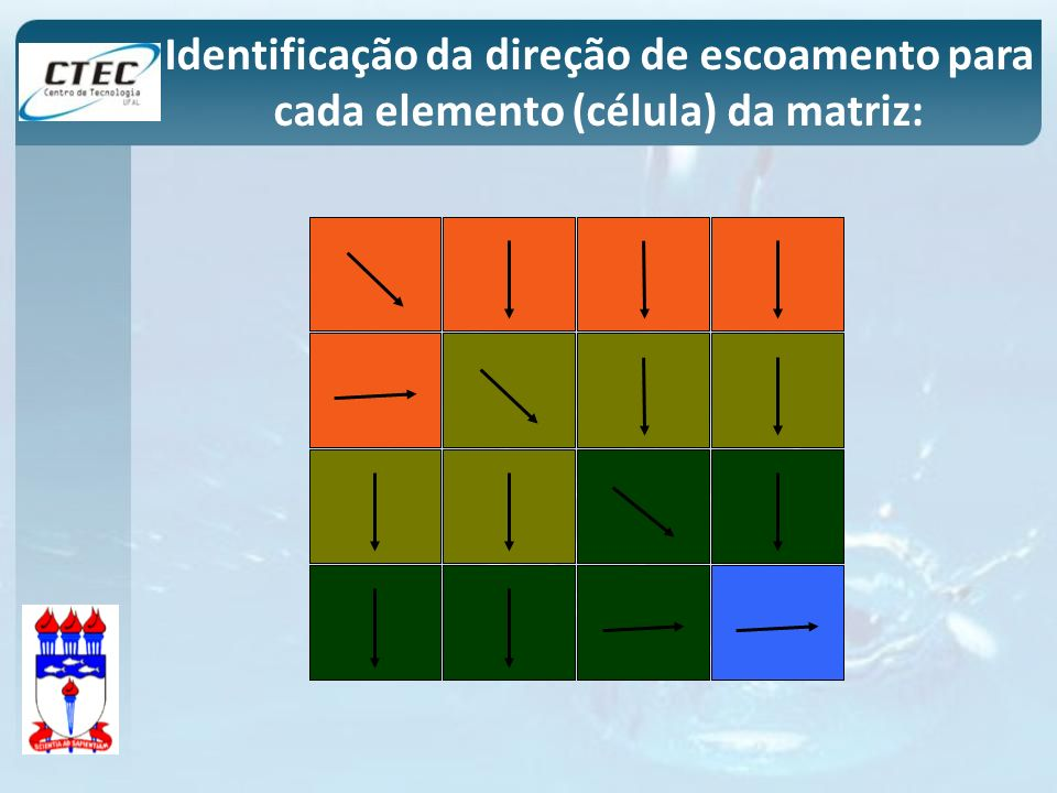 Identificação da direção de escoamento para cada elemento (célula) da matriz: