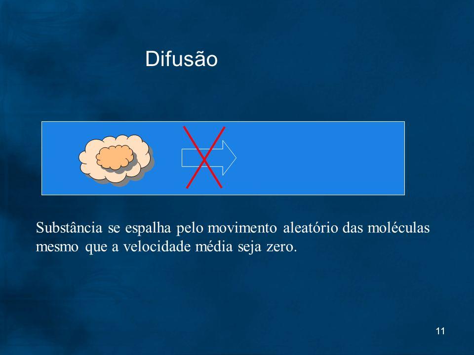 Difusão Substância se espalha pelo movimento aleatório das moléculas