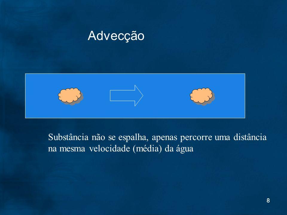 Advecção Substância não se espalha, apenas percorre uma distância