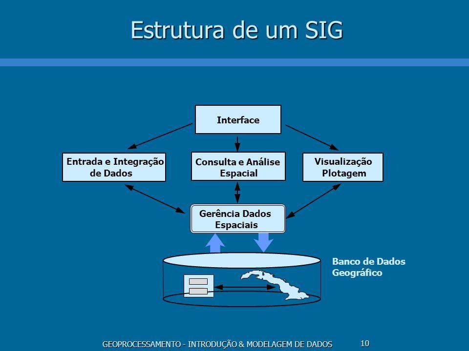 Estrutura de um SIG Interface Consulta e Análise Espacial