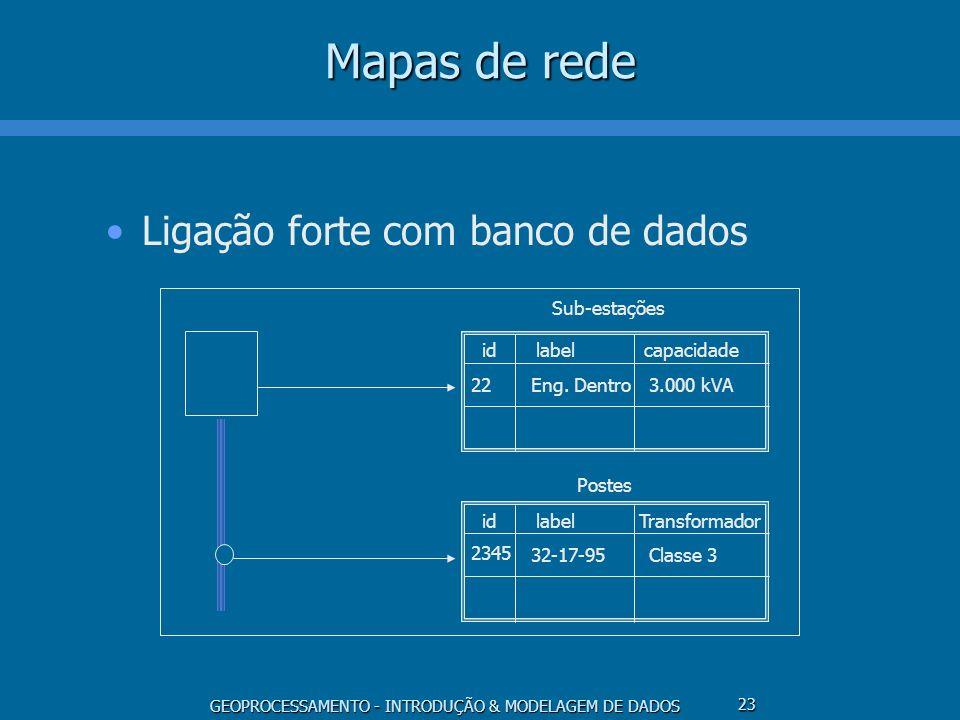 Mapas de rede Ligação forte com banco de dados id label capacidade 22