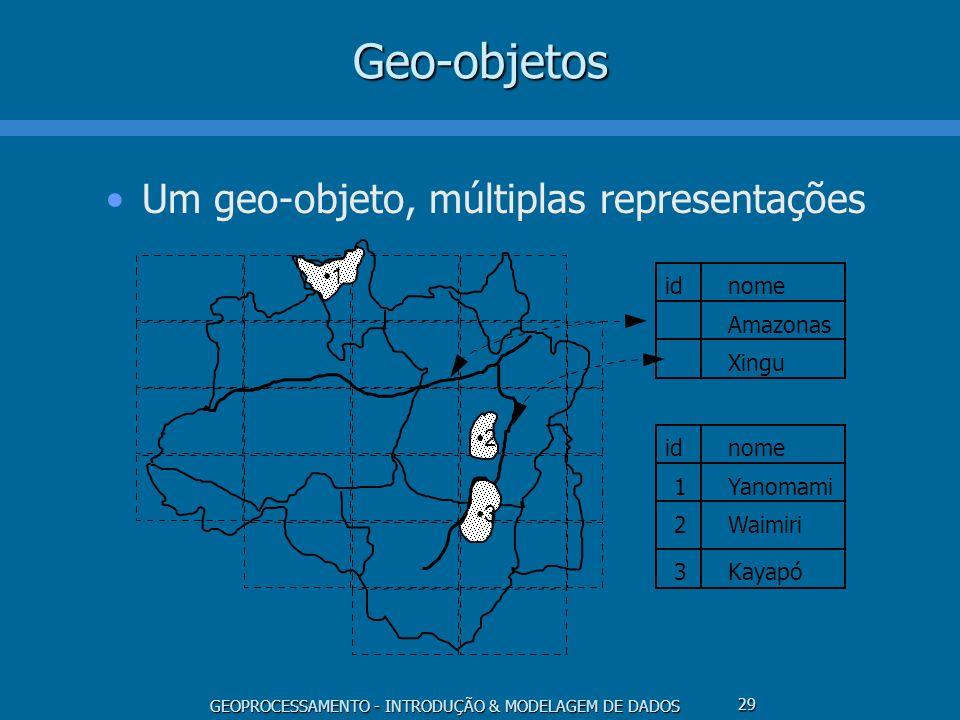 Geo-objetos Um geo-objeto, múltiplas representações 1 2 3 id nome