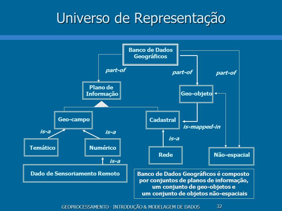 Universo de Representação