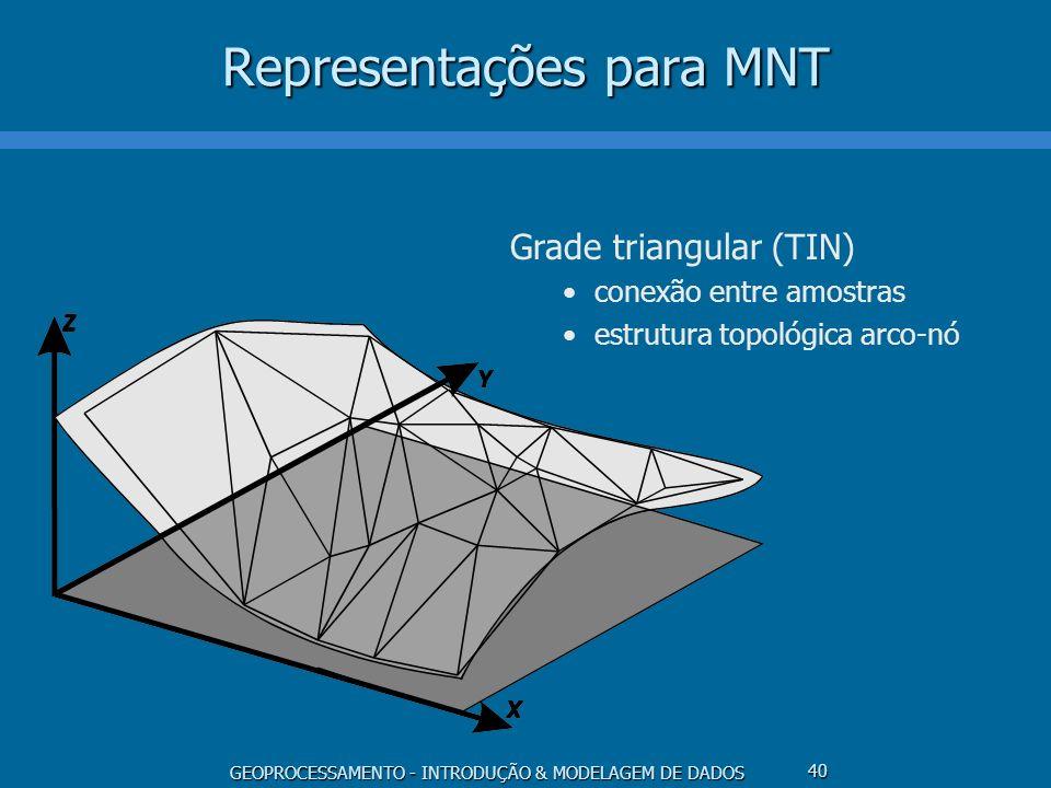 Representações para MNT