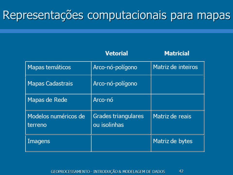 Representações computacionais para mapas