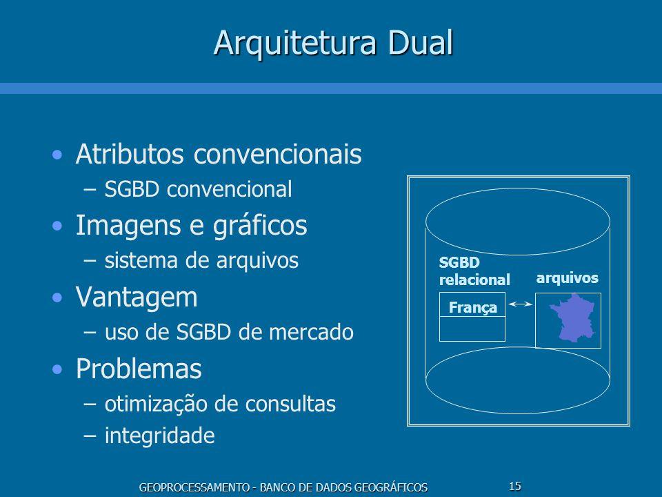 Arquitetura Dual Atributos convencionais Imagens e gráficos Vantagem