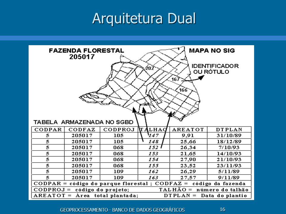 Arquitetura Dual