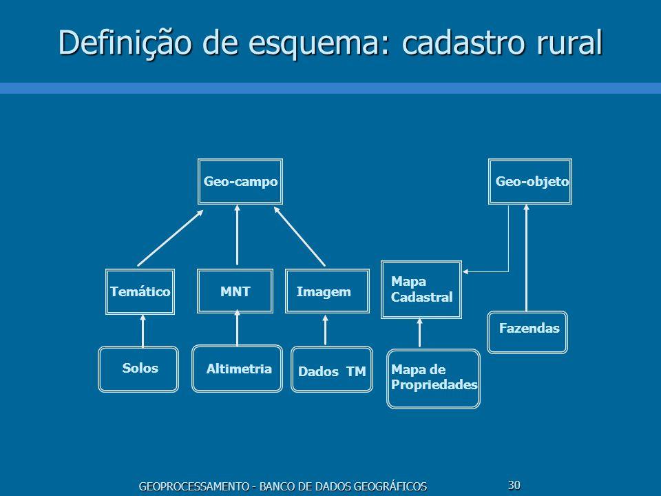 Definição de esquema: cadastro rural