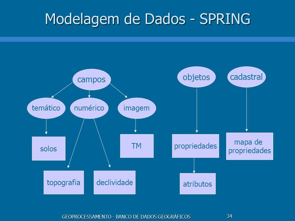 Modelagem de Dados - SPRING