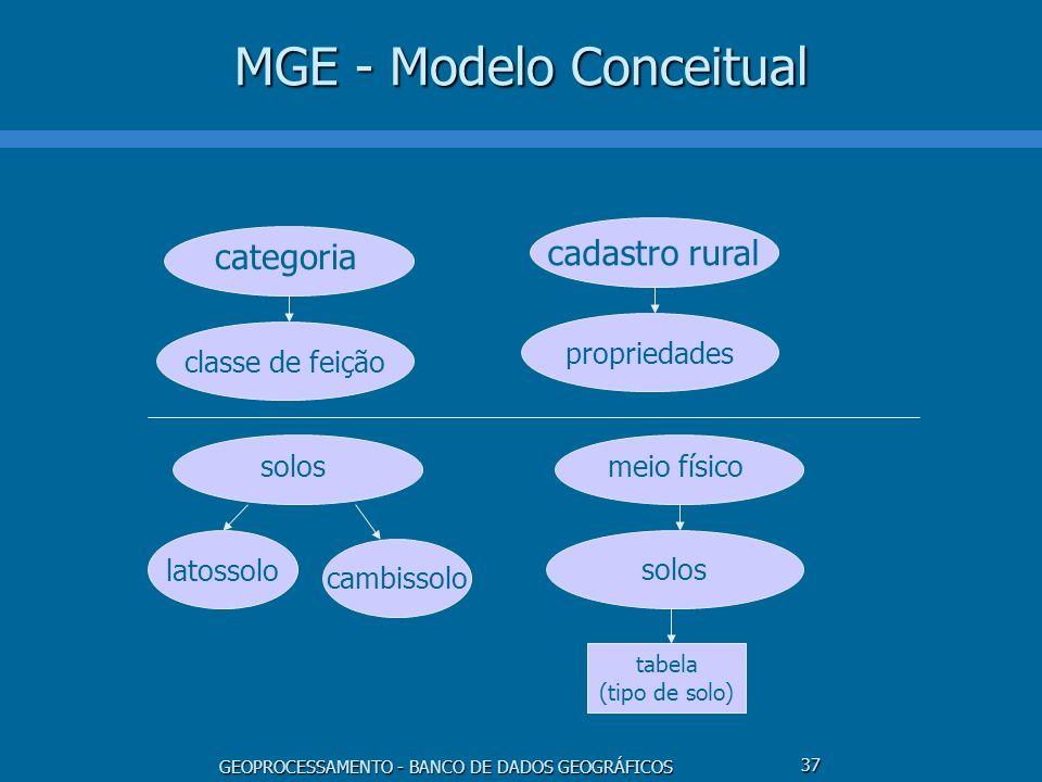 MGE - Modelo Conceitual