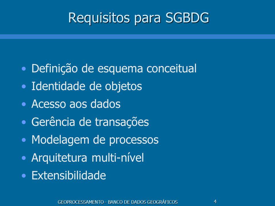 Requisitos para SGBDG Definição de esquema conceitual