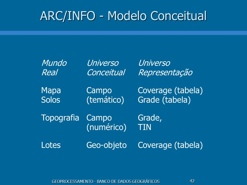 ARC/INFO - Modelo Conceitual