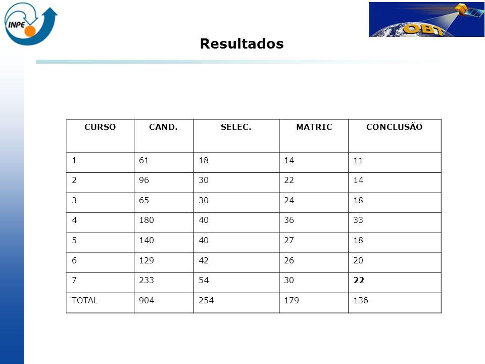 Resultados CURSO CAND. SELEC. MATRIC CONCLUSÃO 1 61 18 14 11 2 96 30