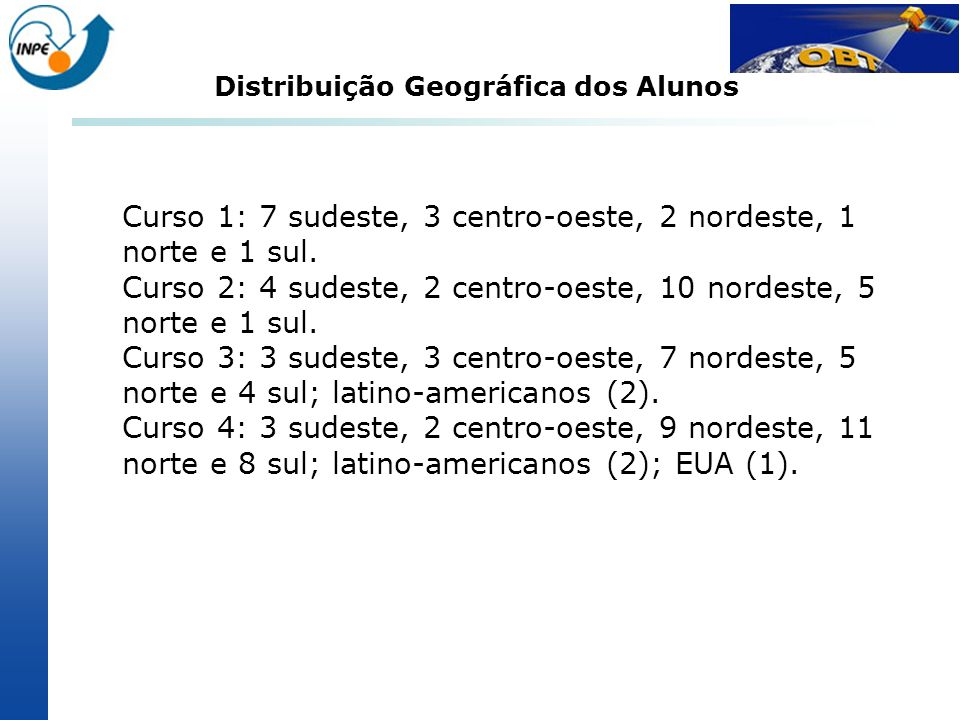 Distribuição Geográfica dos Alunos