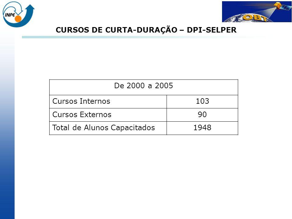 CURSOS DE CURTA-DURAÇÃO – DPI-SELPER