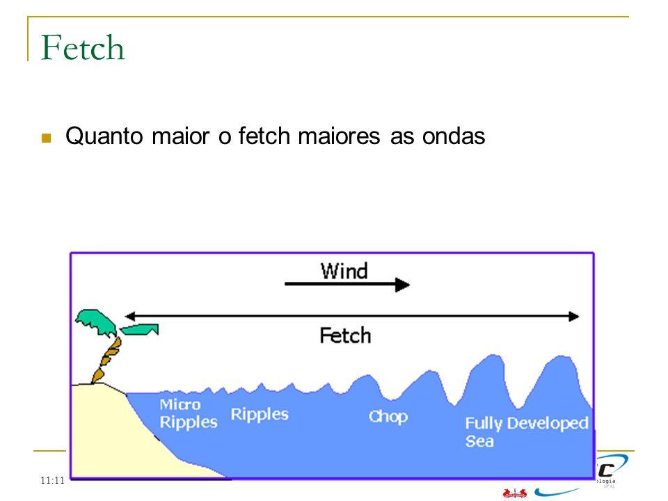 Fetch Quanto maior o fetch maiores as ondas 11:11