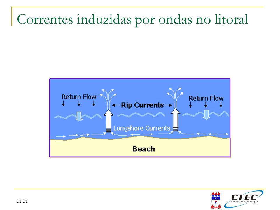 Correntes induzidas por ondas no litoral