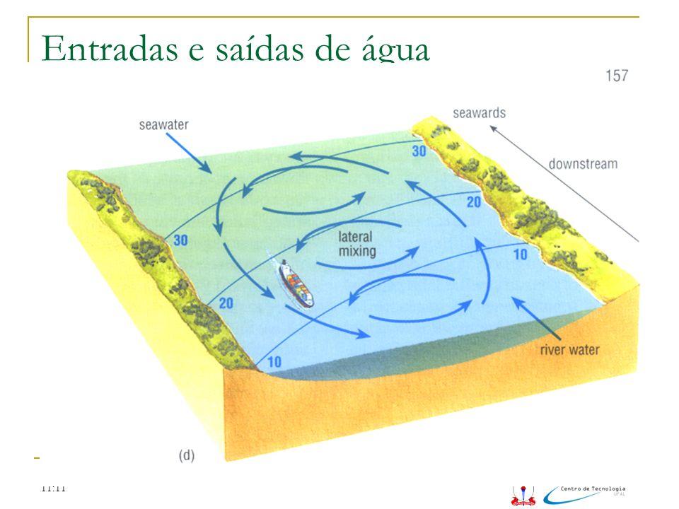 Entradas e saídas de água