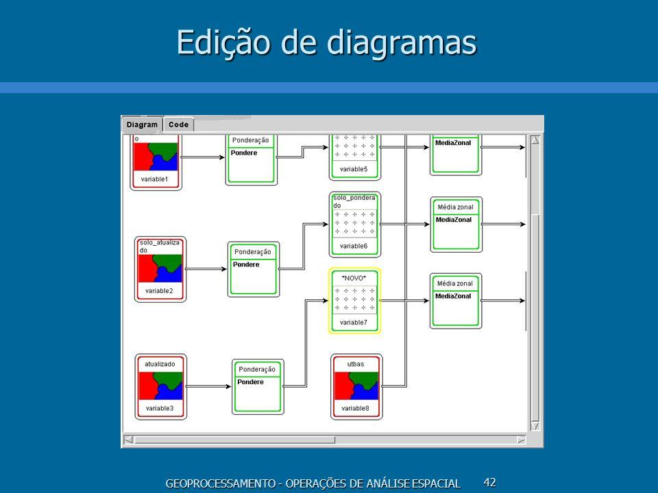 Edição de diagramas