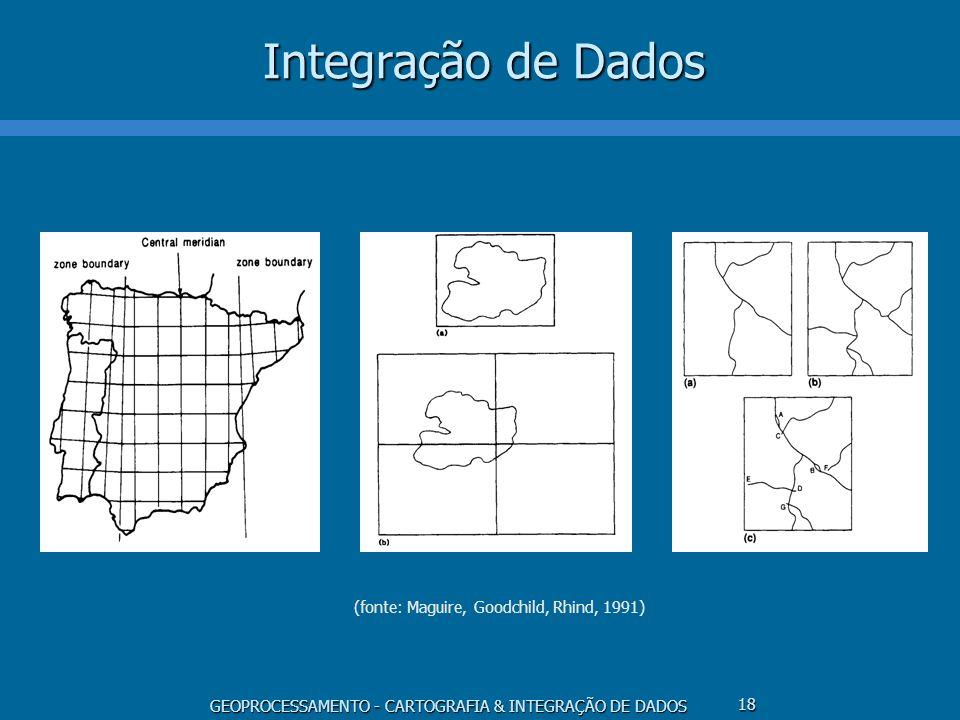 Integração de Dados (fonte: Maguire, Goodchild, Rhind, 1991)