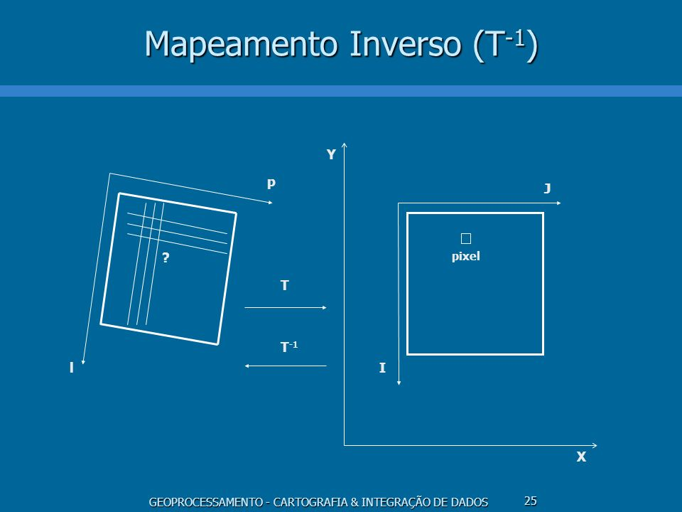 Mapeamento Inverso (T-1)