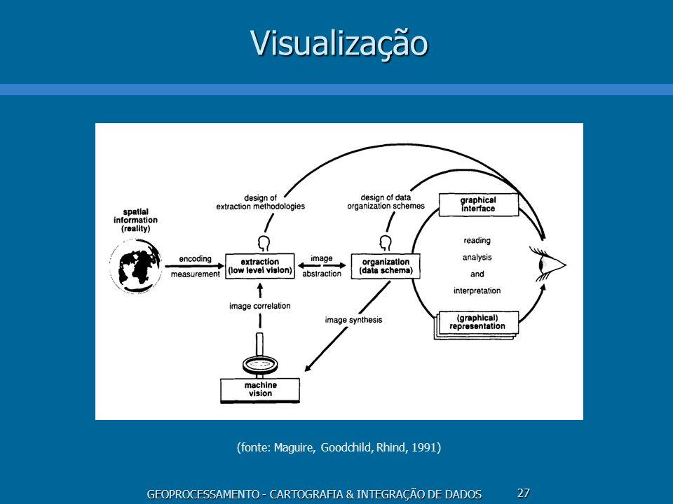 Visualização (fonte: Maguire, Goodchild, Rhind, 1991)