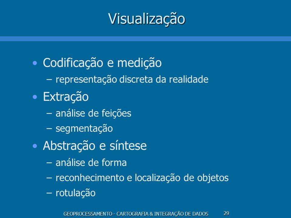 Visualização Codificação e medição Extração Abstração e síntese