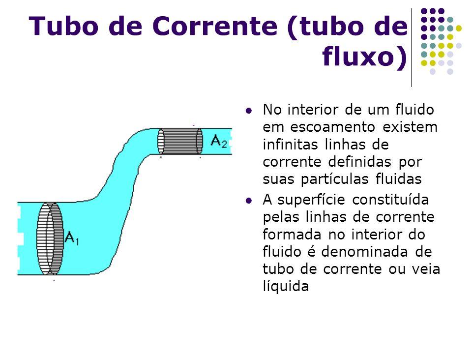 Tubo de Corrente (tubo de fluxo)