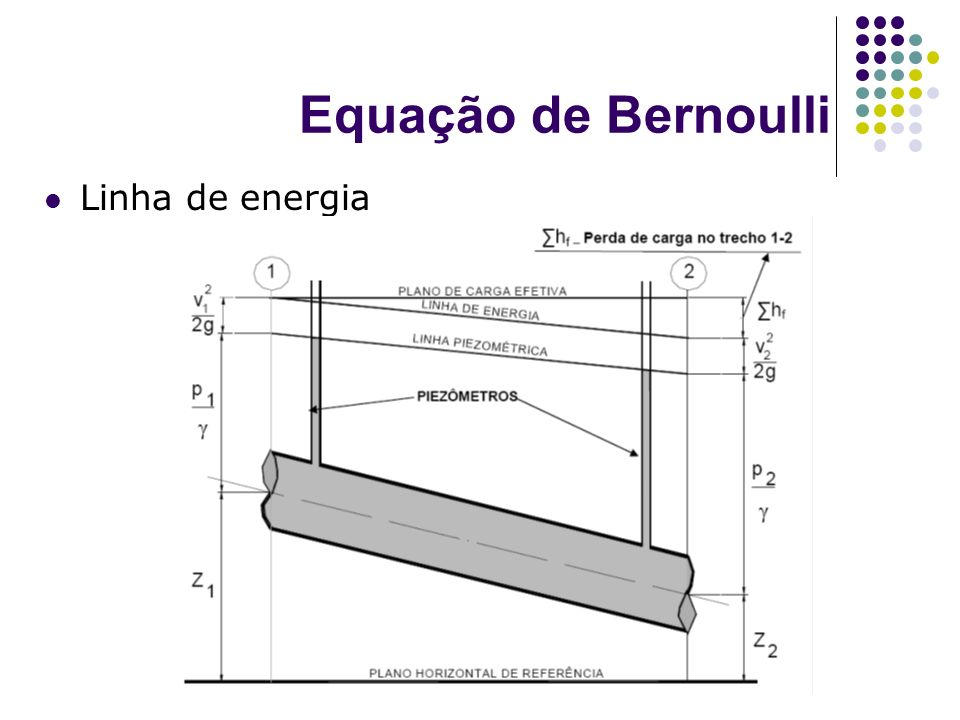 Equação de Bernoulli Linha de energia