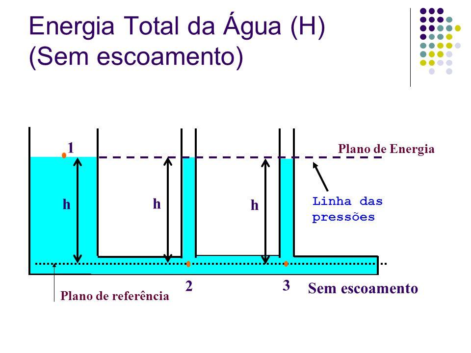 Energia Total da Água (H) (Sem escoamento)