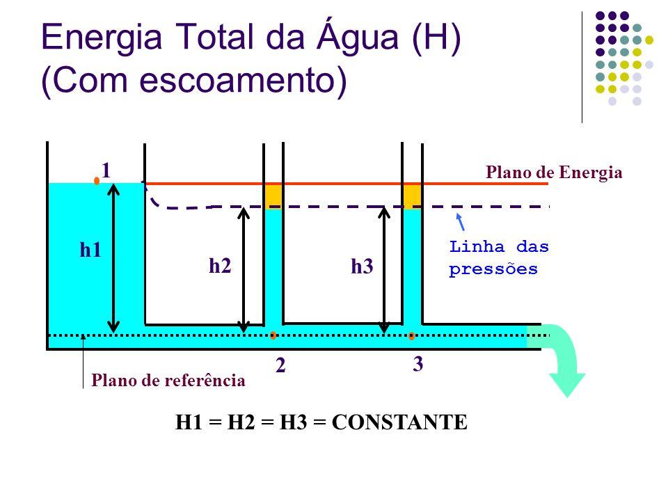 Energia Total da Água (H) (Com escoamento)