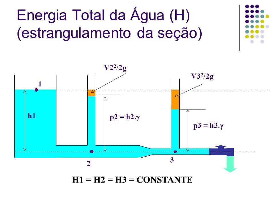 Energia Total da Água (H) (estrangulamento da seção)