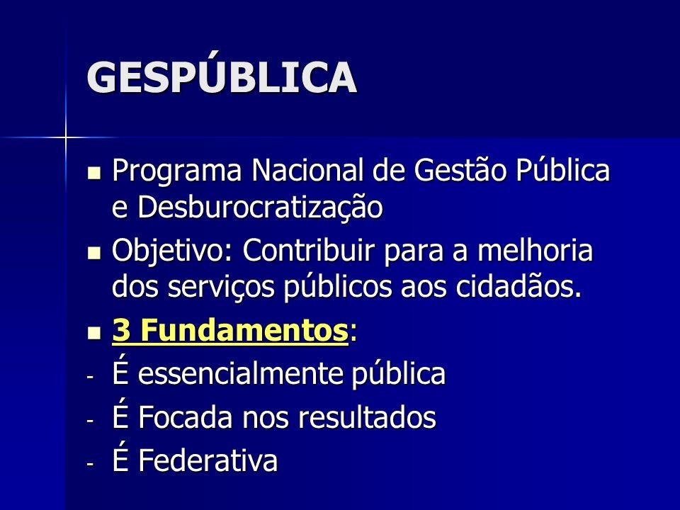 GESPÚBLICA Programa Nacional de Gestão Pública e Desburocratização
