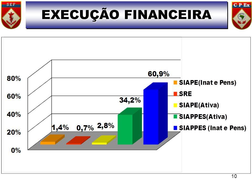 EXECUÇÃO FINANCEIRA . 10 10