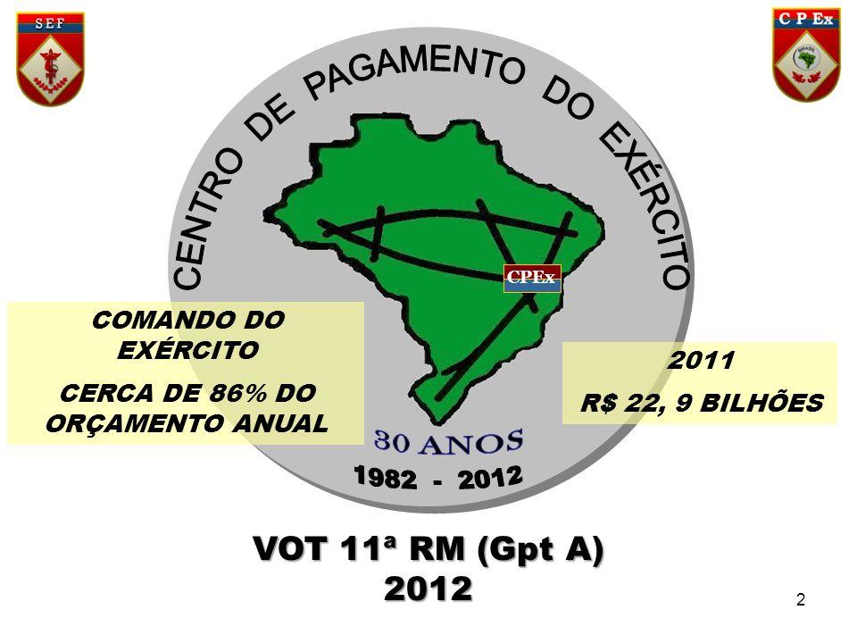 CERCA DE 86% DO ORÇAMENTO ANUAL